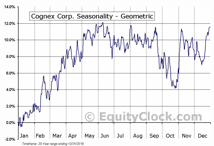 Cognex Corp. (NASD:CGNX) Seasonality