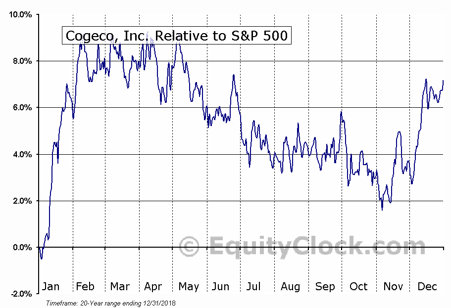 CGO.TO Relative to the S&P 500