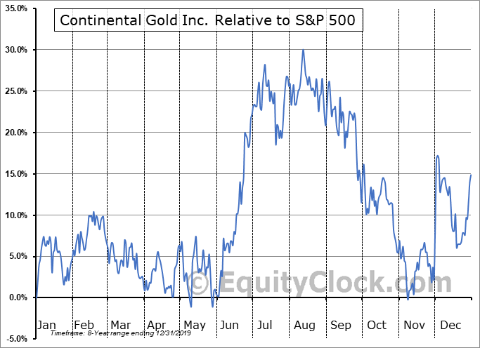 CGOOF Relative to the S&P 500