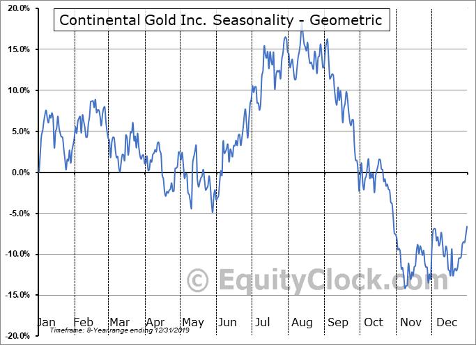 Continental Gold Inc. (OTCMKT:CGOOF) Seasonality