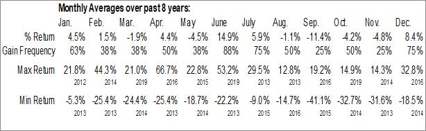 Monthly Seasonal Continental Gold Inc. (OTCMKT:CGOOF)