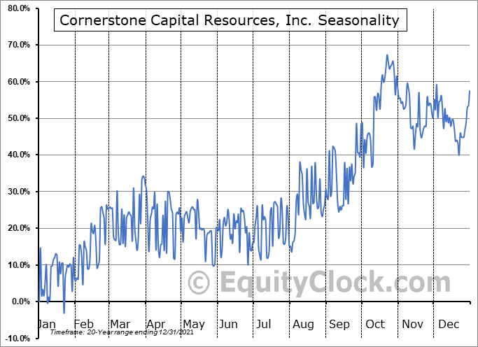 Cornerstone Capital Resources, Inc. (TSXV:CGP.V) Seasonality