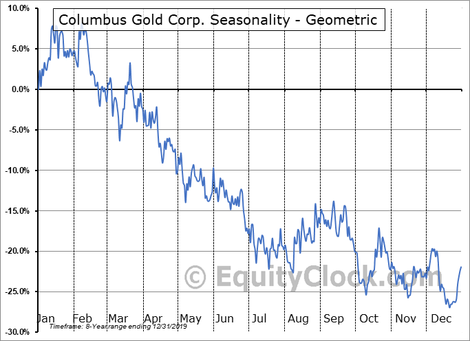 Columbus Gold Corp. (OTCMKT:CGTFF) Seasonality