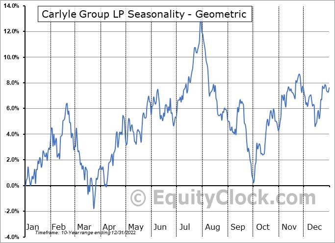 Carlyle Group LP (NASD:CG) Seasonality