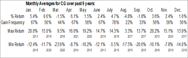 Monthly Seasonal Carlyle Group LP (NASD:CG)