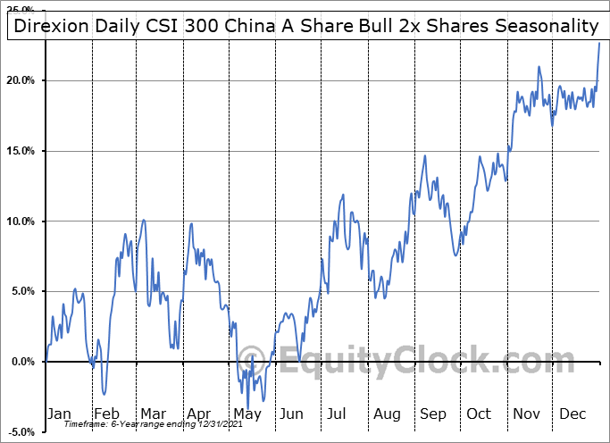 Direxion Daily CSI 300 China A Share Bull 2x Shares (AMEX:CHAU) Seasonality