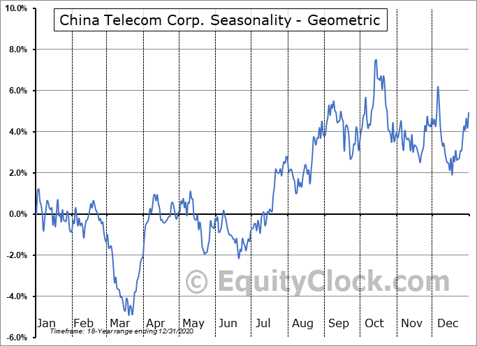China Telecom Corp. (NYSE:CHA) Seasonality