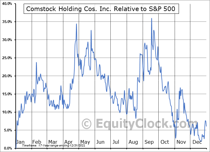 CHCI Relative to the S&P 500