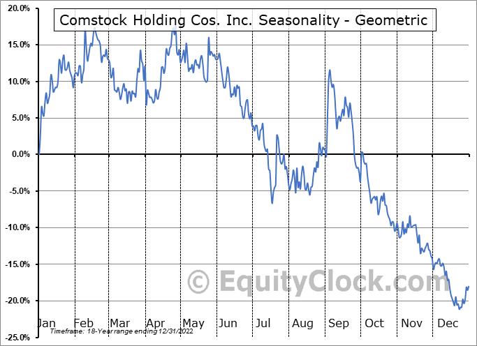 Comstock Holding Cos. Inc. (NASD:CHCI) Seasonality