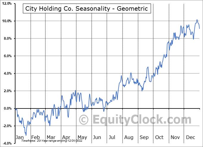 City Holding Co. (NASD:CHCO) Seasonality