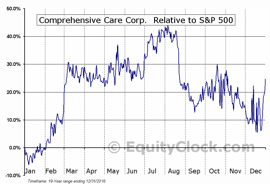 CHCR Relative to the S&P 500