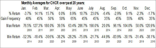 Monthly Seasonal Comprehensive Care Corp.  (CHCR)