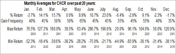 Monthly Seasonal Comprehensive Care Corp. (OTCMKT:CHCR)
