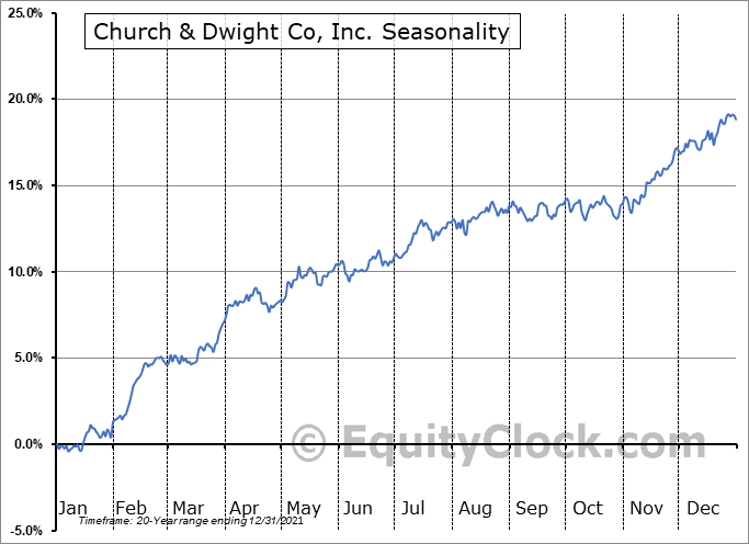 Church & Dwight Co, Inc. (NYSE:CHD) Seasonality