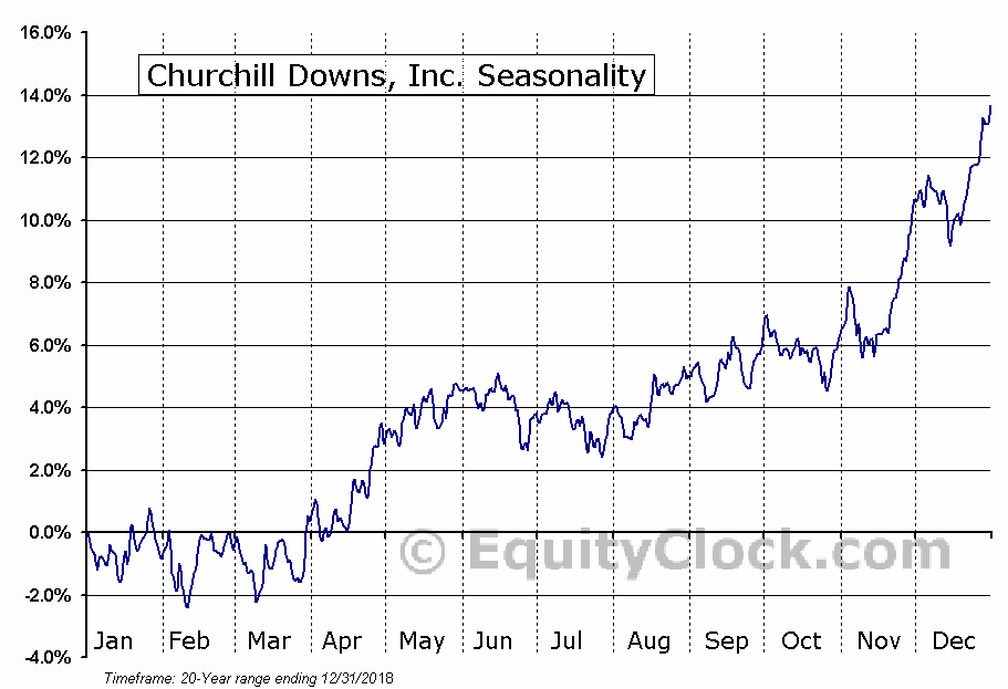 Churchill Downs, Inc. (NASDAQ:CHDN) Seasonal Chart