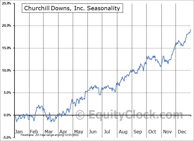Churchill Downs, Inc. (NASD:CHDN) Seasonality