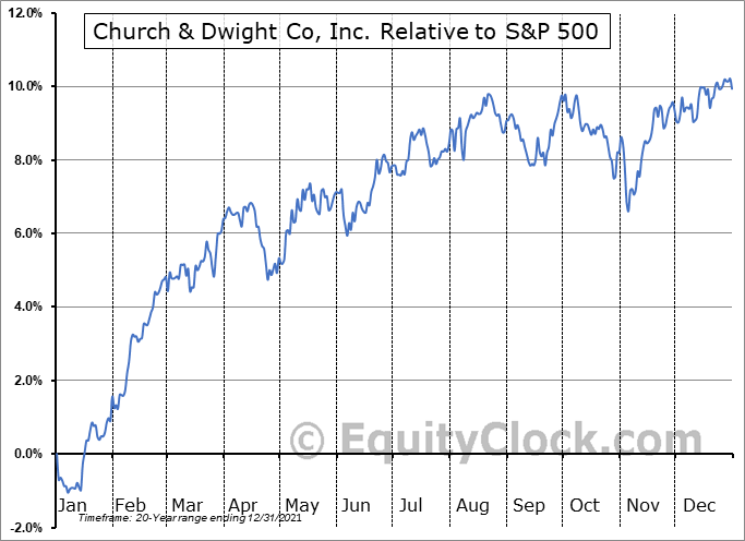 CHD Relative to the S&P 500