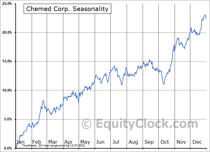 Chemed Corp. (NYSE:CHE) Seasonality