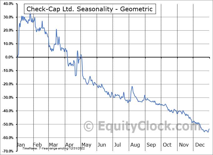 Check-Cap Ltd. (NASD:CHEK) Seasonality