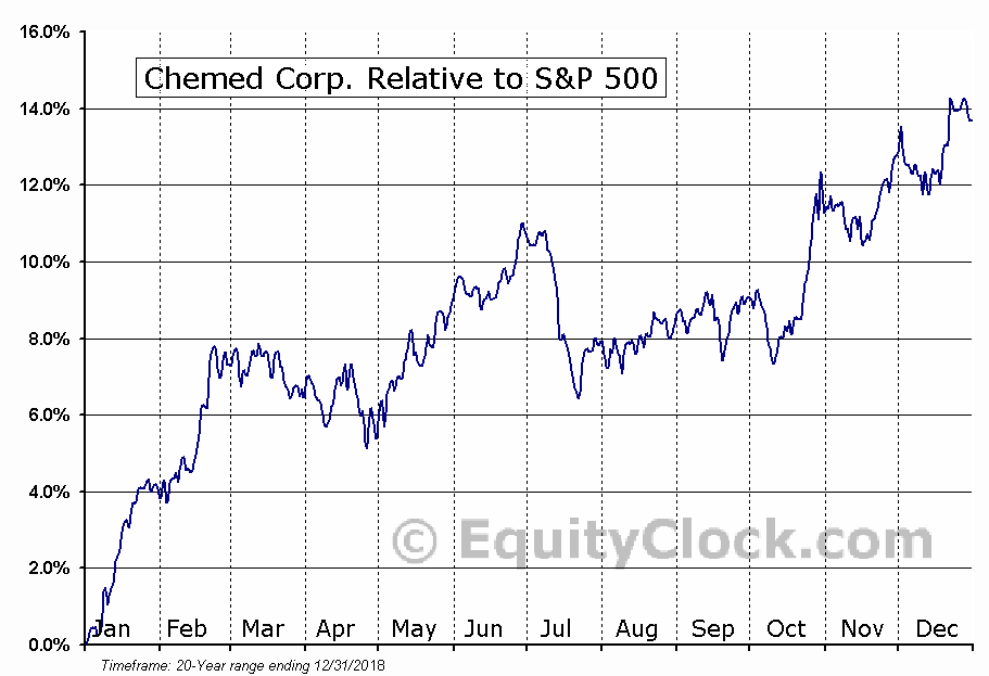 CHE Relative to the S&P 500