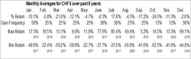 Monthly Seasonal CHF Solutions, Inc. (NASD:CHFS)
