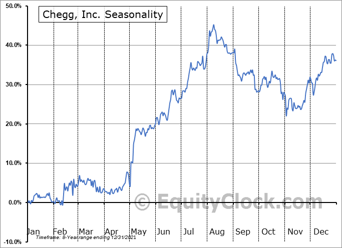 Chegg, Inc. Seasonal Chart