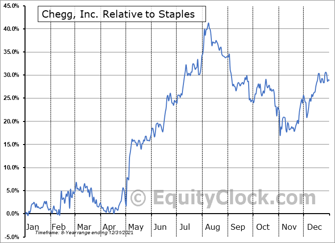CHGG Relative to the Sector