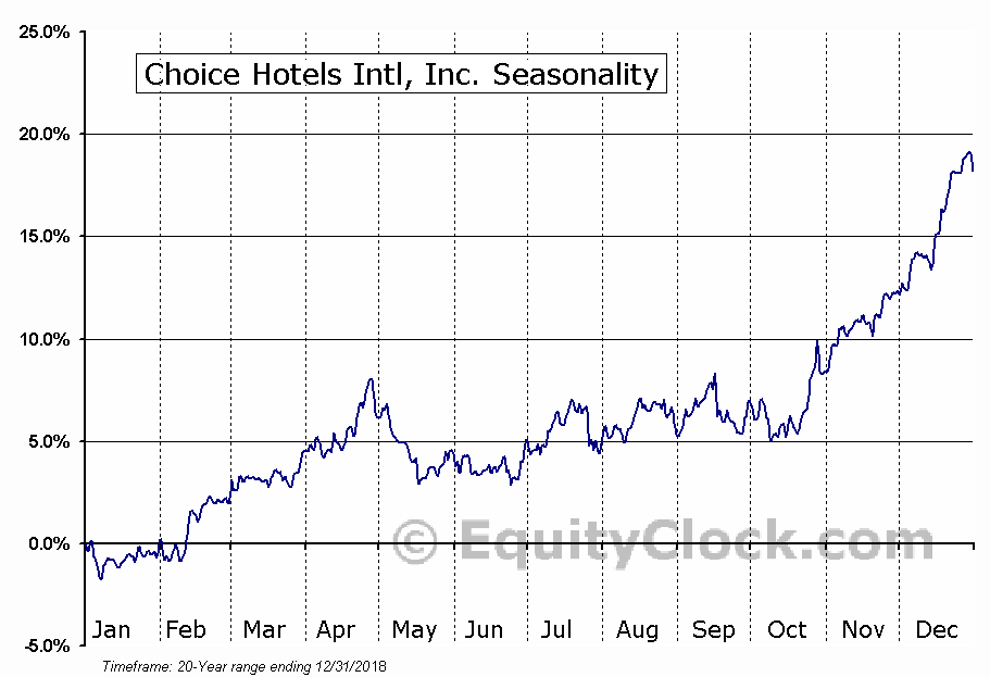 Choice Hotels International, Inc. (CHH) Seasonal Chart