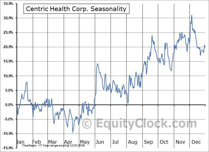 Centric Health Corp. (TSE:CHH.TO) Seasonality