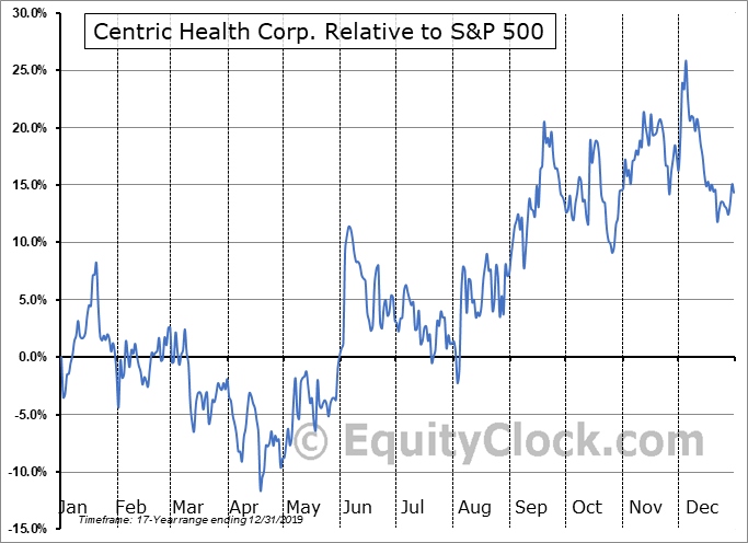 CHH.TO Relative to the S&P 500