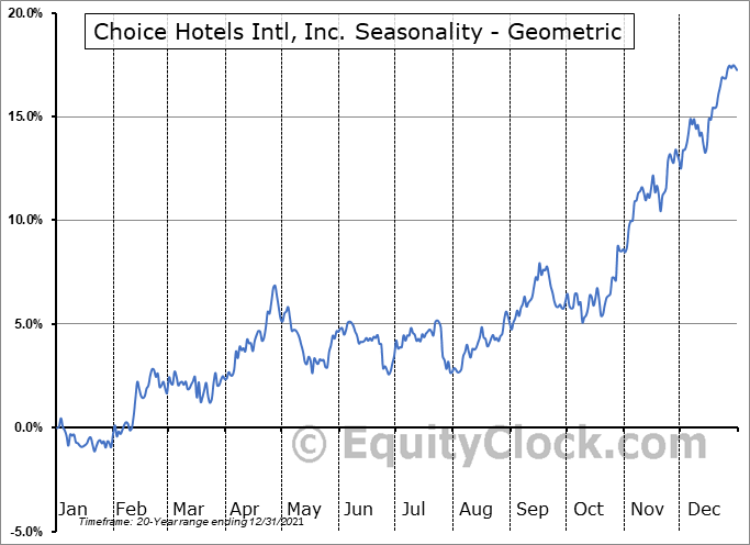 Choice Hotels Intl, Inc. (NYSE:CHH) Seasonality