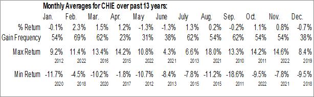 Monthly Seasonal Global X China Energy ETF (NYSE:CHIE)