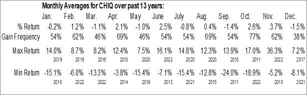 Monthly Seasonal Global X China Consumer ETF (NYSE:CHIQ)