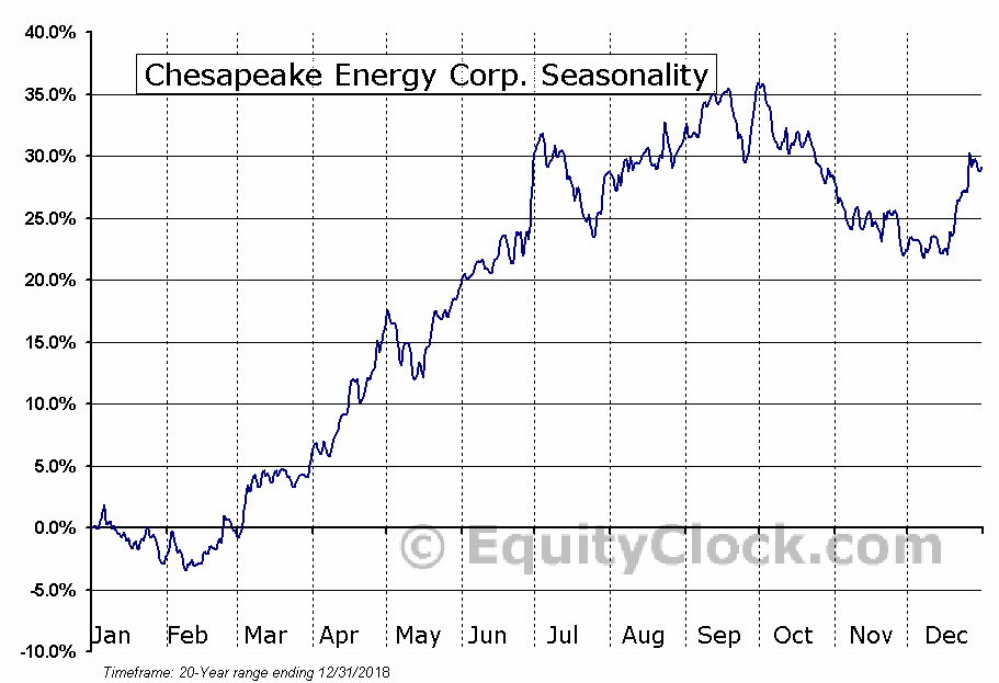 Chesapeake Energy Corporation  (NYSE:CHK) Seasonal Chart