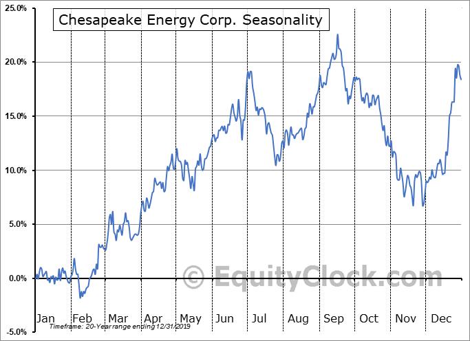 Chesapeake Energy Corp. (NYSE:CHK) Seasonality