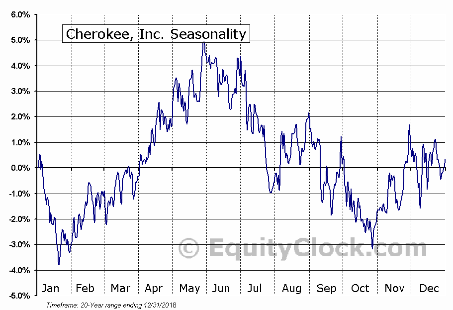 Cherokee Inc. (CHKE) Seasonal Chart