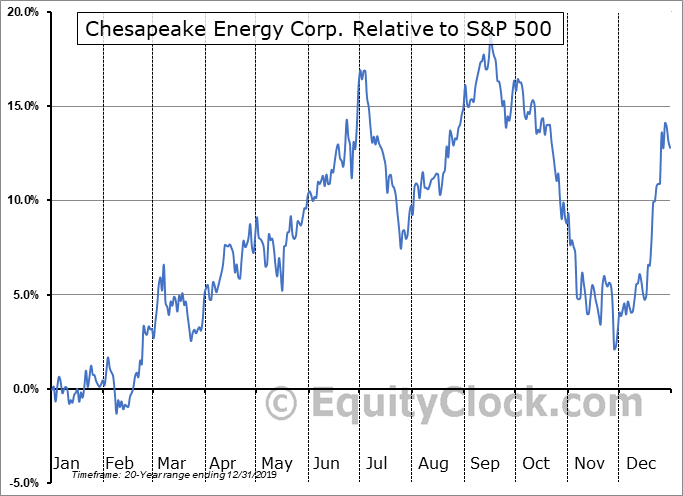CHK Relative to the S&P 500