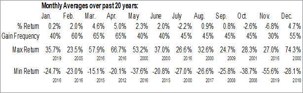 Monthly Seasonal Chesapeake Energy Corp. (NYSE:CHK)