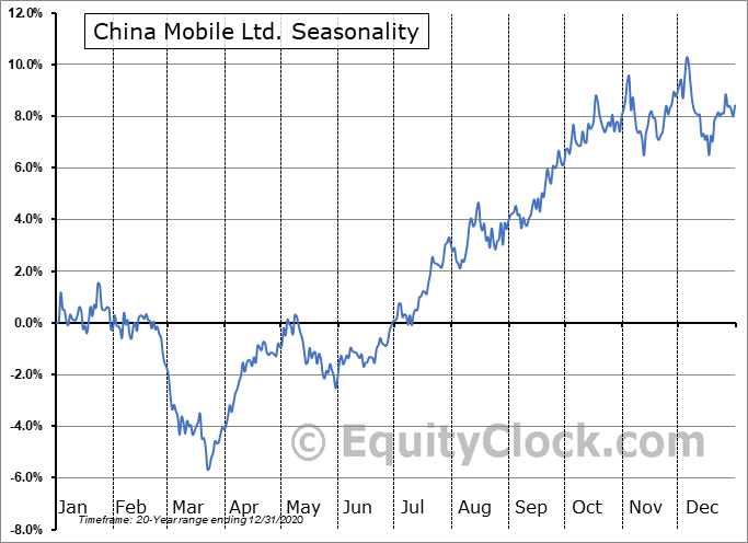 China Mobile Ltd. (NYSE:CHL) Seasonality