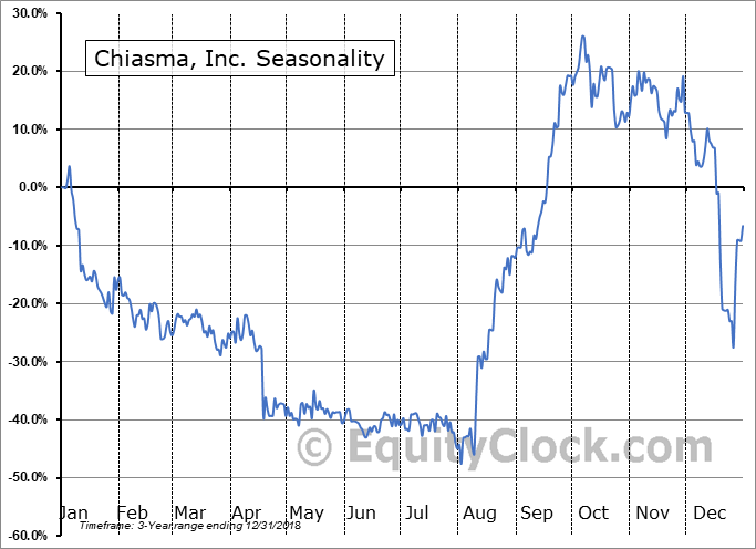 Chiasma, Inc. Seasonal Chart
