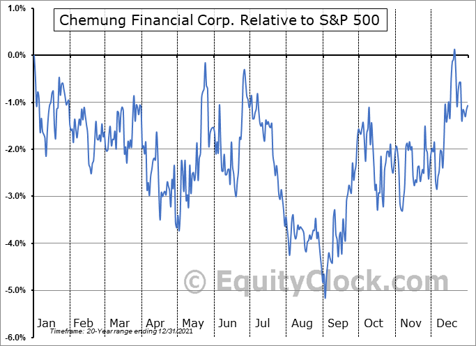 CHMG Relative to the S&P 500