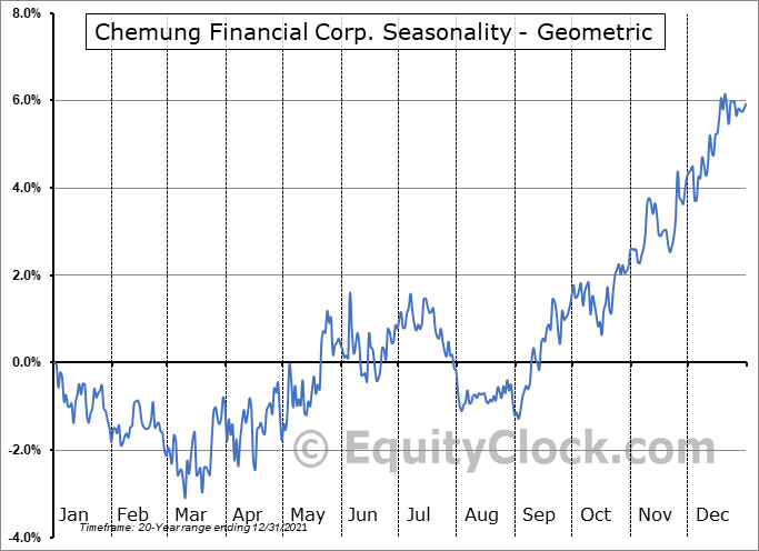 Chemung Financial Corp. (NASD:CHMG) Seasonality