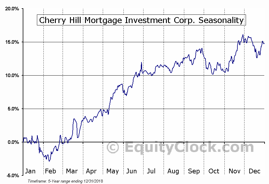 Cherry Hill Mortgage Investment Corporation (CHMI) Seasonal Chart