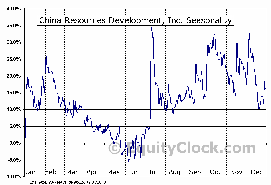 China Resources Development, Inc. (NASD:CHNR) Seasonality