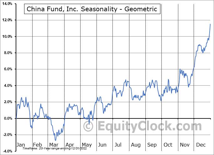 China Fund, Inc. (NYSE:CHN) Seasonality
