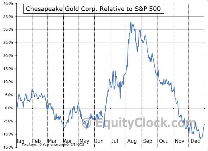 CHPGF Relative to the S&P 500