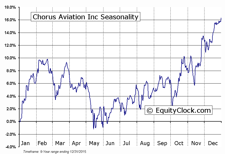 Chorus Aviation Inc (TSE:CHR) Seasonal Chart