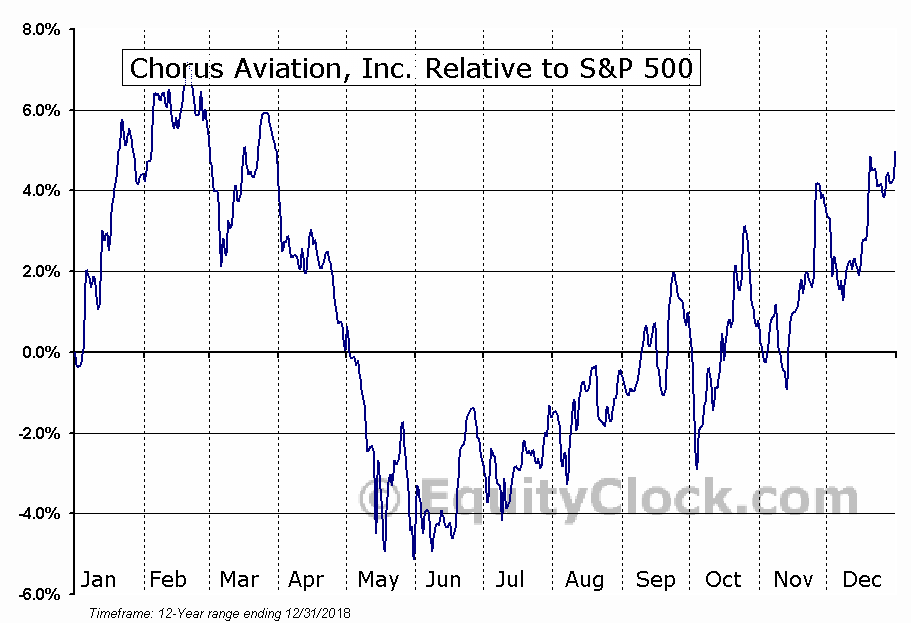 CHR.TO Relative to the S&P 500