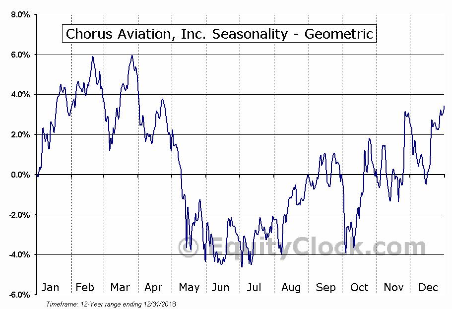 Chorus Aviation, Inc. (TSE:CHR.TO) Seasonality
