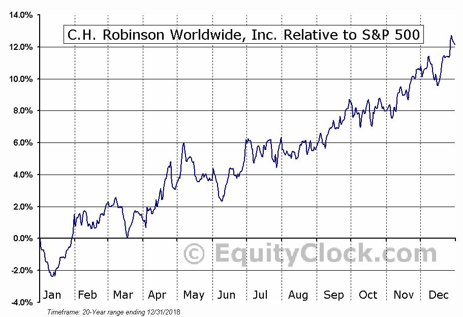 CHRW Relative to the S&P 500